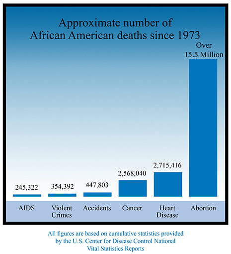 Black Abortions since 1973